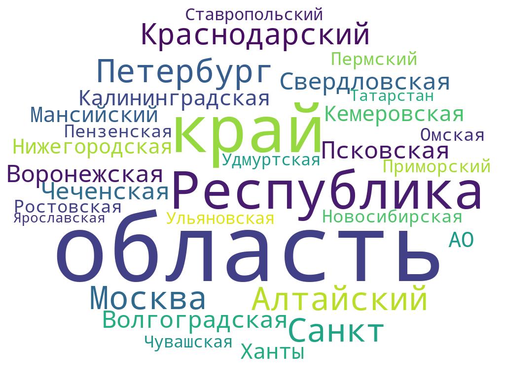 География форума - 2019